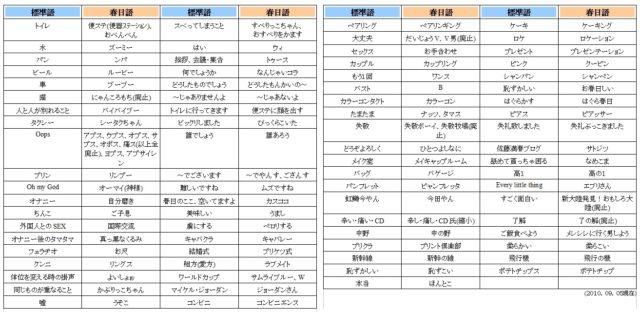 春日語翻訳一覧水ダウでサトミツとの会話はおもしろいor気持ち悪い?